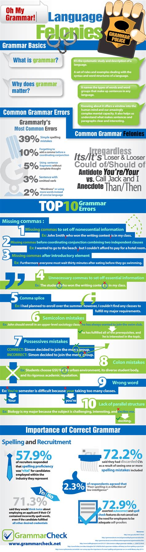 Oh My Grammar! Language Felonies Top 10 Grammar Errors, Common Mistakes, And The Importance Of