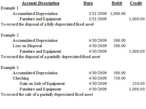 depreciation of fixed asset depreciation nonprofit accounting basics