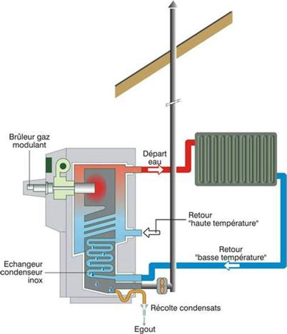 sonde thermique cuisine les chaudières à condensation