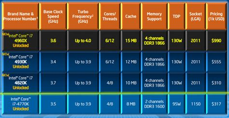 intels  core  extreme edition series gaming power