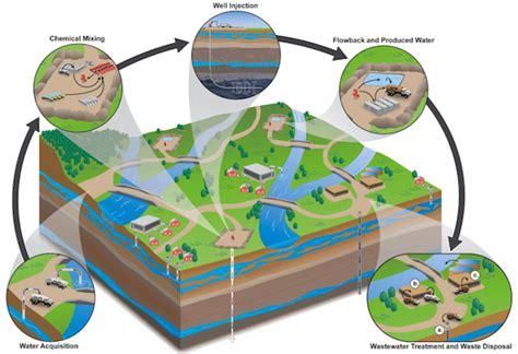 epa fracking report