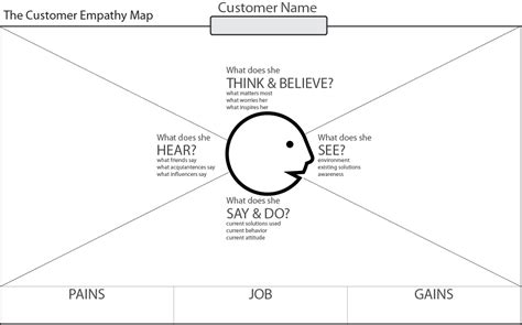 empathy map template customer development how to understand empathize and validate ideas with your customer the