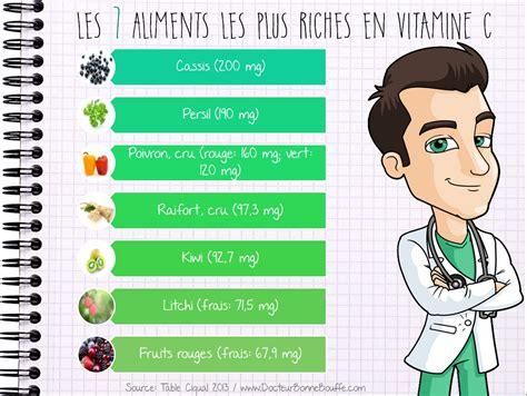 cuisiner pour les nuls infographie les 7 aliments les plus riches en vitamine c
