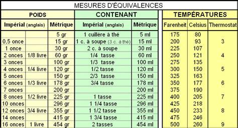 table de conversion cuisine table d 39 équivalence pour recettes impériales et métriques