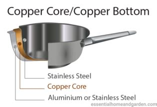 cookware  glass top stoves