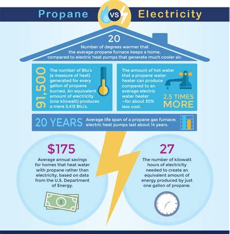 propane  electricity michigan propane gas association