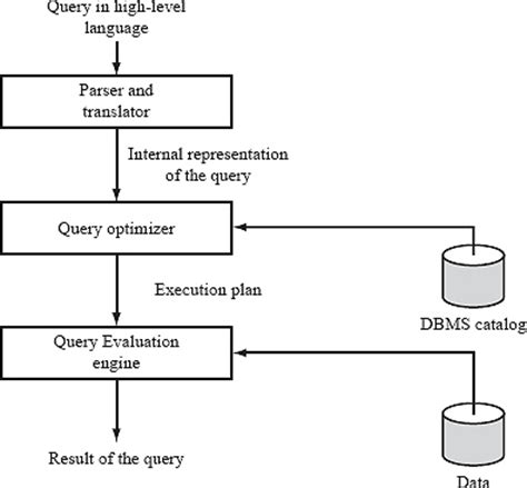 query processing  optimization express learning