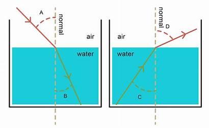 Refraction Worksheet Water Air Dense Enters Less