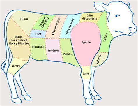 cuisiner le paleron de boeuf commande dé veau la ferme du gaec des thevenons albens