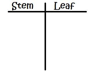 digit stem  leaf plots video lesson transcript