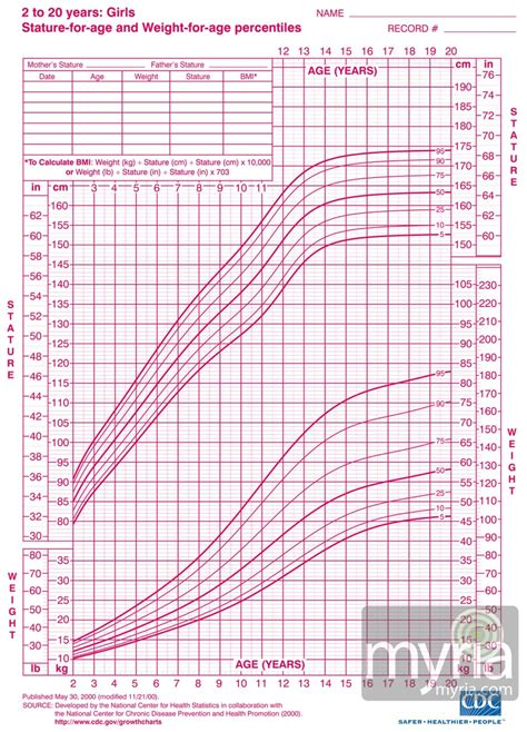 Height Weight Growth Charts For Girls Ages 2 20 Myria