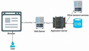 Websphere Application Server  U2013 Hubcom