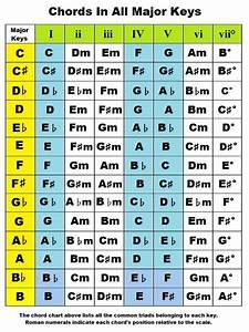 Chords In Major Key
