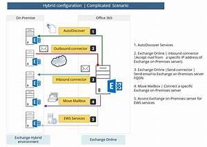 Hybrid Deployment In Office 365