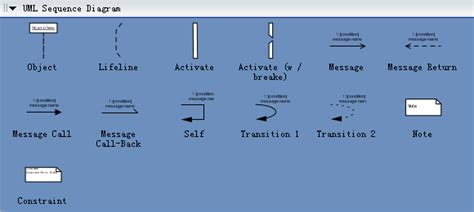 uml sequence diagrams  examples  software