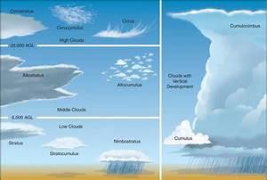 5th Grade Cloud Science Project  U2013 Pragmaticmom