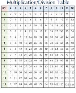 Multiplication Fact Table to 12