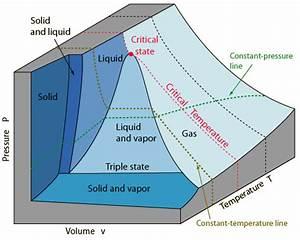Isochores Sur Diagramme Des Phases
