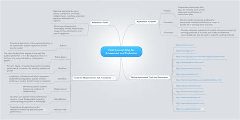 final concept map  assessment  evaluation