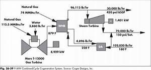 Power Plant Heat Balance Diagram