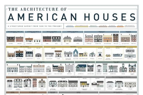See A History Of The American Single-family Home In One