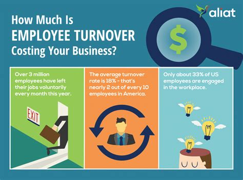 high cost  employee turnover   employer