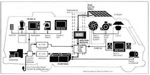 similiar wiring diagram rv solar system keywords wiring diagram of an rv who charges its battery bank solar