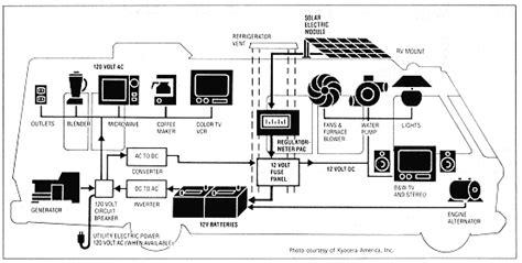 renewable energy system   rv  boat alte