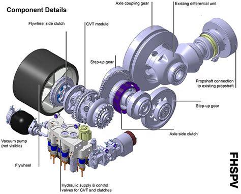 kers   cars  jaguar tests flywheel hybrid wired