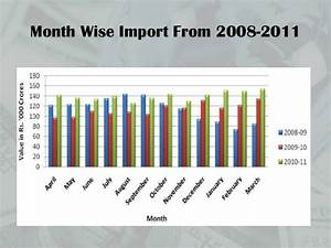 Recent trends in foreign trade in india
