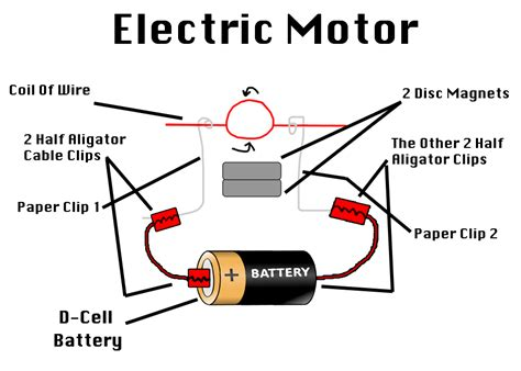 Electric Motor Battery by Electrical Motor Images Free Here