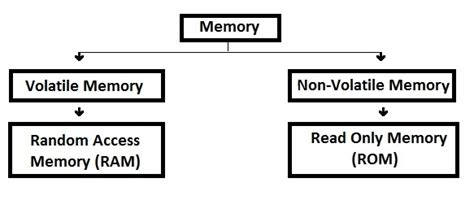 Computer Memory ? Different Types Of