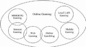 The Different Kinds Of Online Games