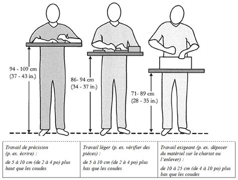 hauteur de bureau de travail hauteur plan de travail bar obasinc com