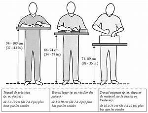 Hauteur Plan De Travail Bar – Obasinc com