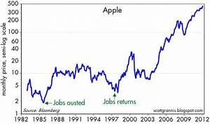 apple stock chart today