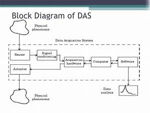 Data Acquisition System And Data Loggers