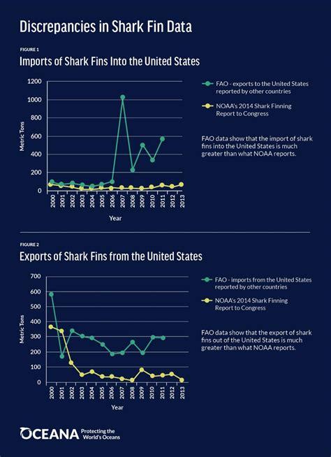 shark fin trade     banned   united