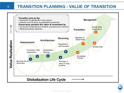 Successful Outsourcing Transitions Webinar Presentation