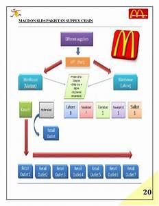 Burguer King Mcdonalds Process Flow