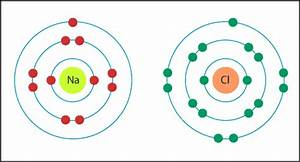Bohr Diagram For Sodium And Chlorine