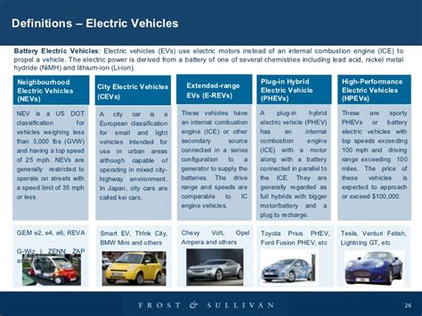 Electric Vehicles On The Market by Electric Vehicles Electric Vehicles On The Market