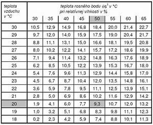 Glas Gewicht Berechnen : schwitzwasserbildung der fenster noves okn a s ~ Themetempest.com Abrechnung