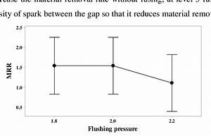 Material Removal Rate Vs Flushing Pressure