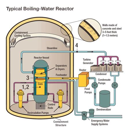 us nuclear reactors can t melt like chernobyl business insider