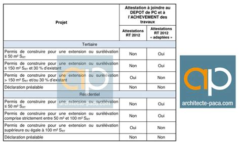 attestation chambre des m騁iers modele attestation rt 2012 adaptee document