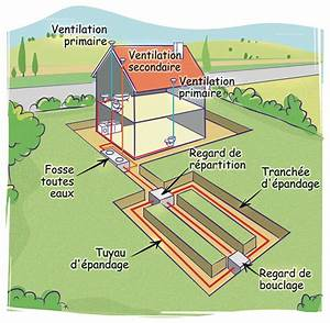 Assainissement Fosse Septique : vidange fosse septique entretien et nettoyage de fosse ~ Farleysfitness.com Idées de Décoration