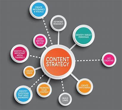Strategy Marketing Strategies Business Build Create Creation