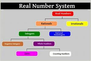 Real Number System Math Poster By Alohagems Teachers Pay