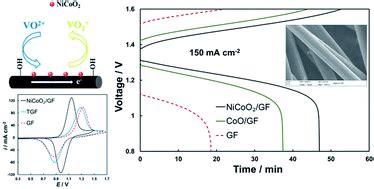 binary nicoo modified graphite felt   advanced positive electrode  vanadium redox flow